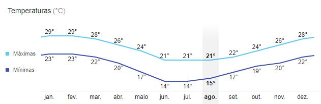 image3 Como é o clima em Bombinhas em todas as épocas do ano